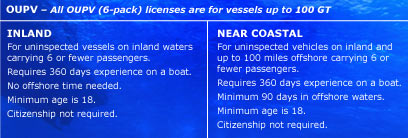 get your captains license online